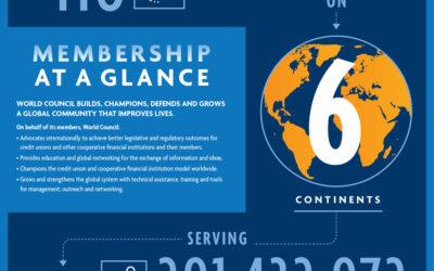 World credit union membership passes 291 million