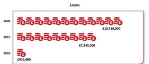 Loans graphic